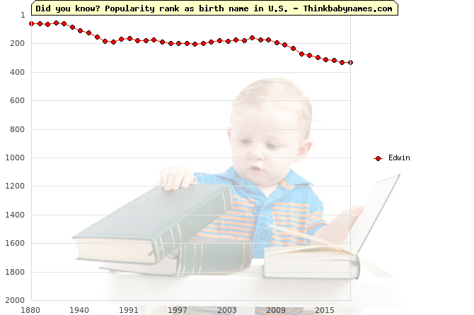 Top 2000 baby names ranking of Edwin in U.S.