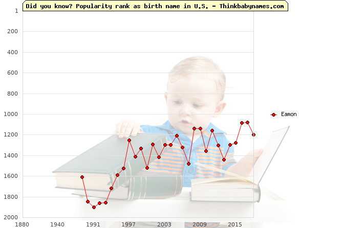 Top 2000 baby names ranking of Eamon in U.S.