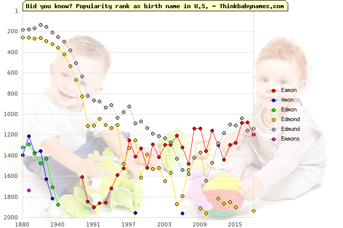 Top 2000 baby names ranking of Eamon, Amon, Edmon, Edmond, Edmund, Emmons in U.S.