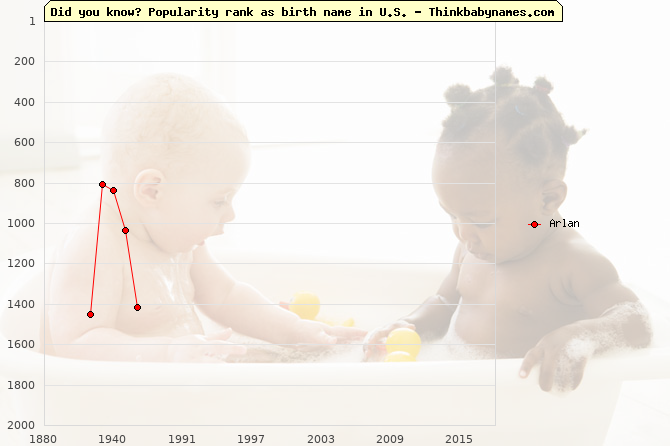 Top 2000 baby names ranking of Arlan in U.S.