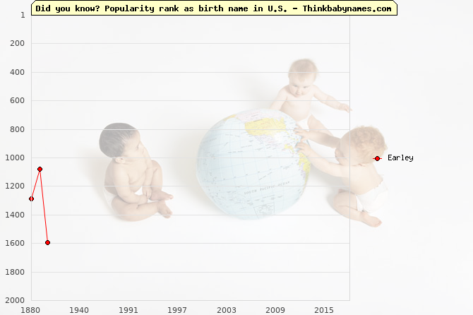 Top 2000 baby names ranking of Earley name in U.S.