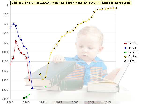 Top 2000 baby names ranking of E- names: Earlie, Early, Earvin, Easton, Ebbie