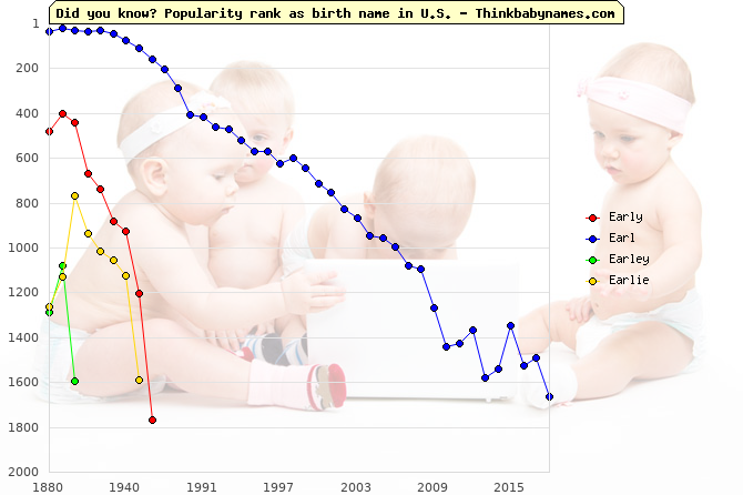 Top 2000 baby names ranking of Early, Earl, Earley, Earlie in U.S.