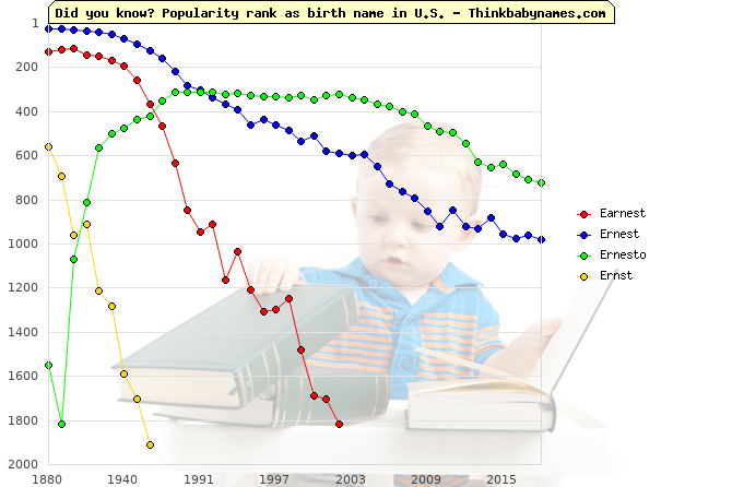 Top 2000 baby names ranking of Earnest, Ernest, Ernesto, Ernst in U.S.