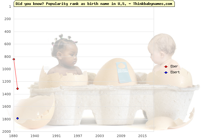 Top 2000 baby names ranking of Eber, Ebert in U.S.