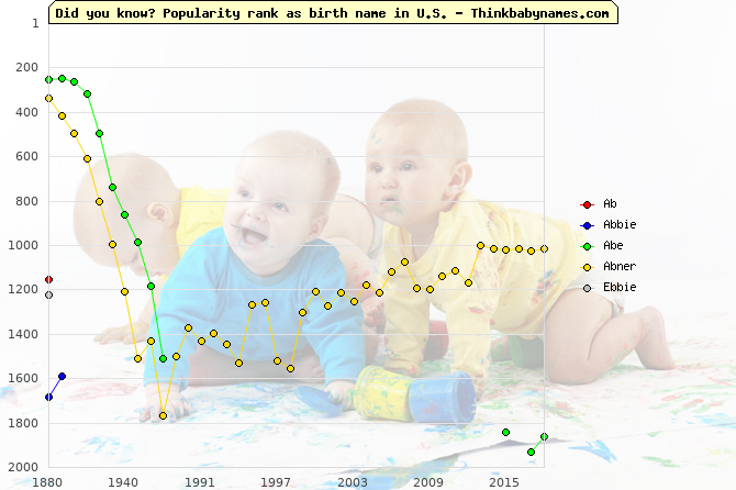 Top 2000 baby names ranking of Ab, Abbie, Abe, Abner, Ebbie in U.S.