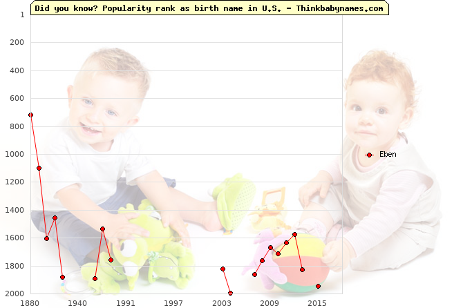 Top 1000 baby names ranking of Eben in U.S.