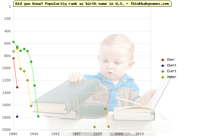 Top 2000 baby names ranking of Eber, Ebert, Evert, Heber in U.S.