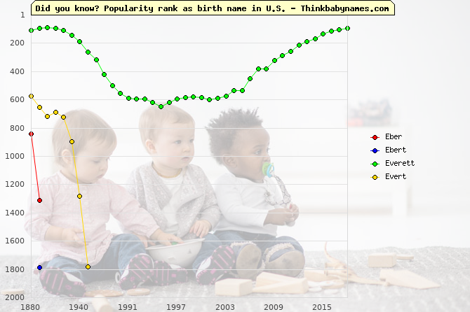 Top 2000 baby names ranking of Eber, Ebert, Everett, Evert in U.S.