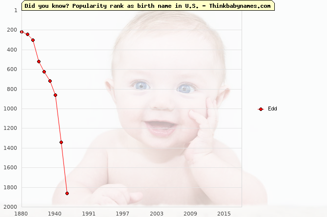Top 2000 baby names ranking of Edd name in U.S.