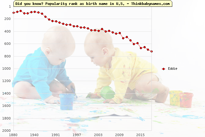 Top 2000 baby names ranking of Eddie name in U.S.