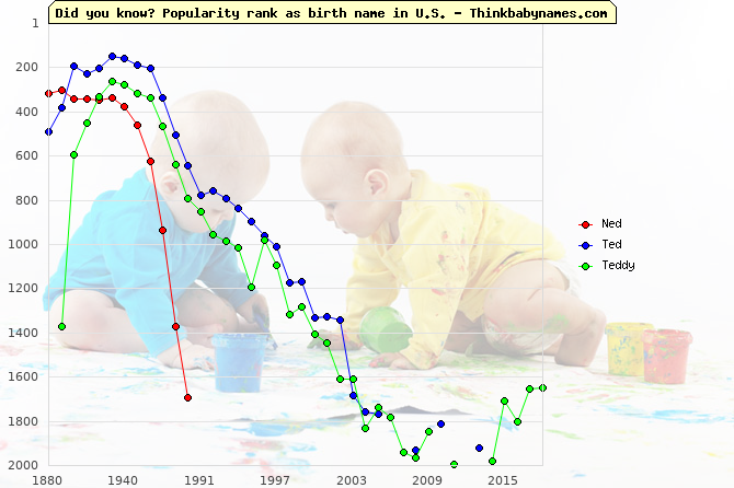 Top 2000 baby names ranking of Ned, Ted, Teddy in U.S.