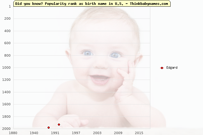 Top 2000 baby names ranking of Edgard name in U.S.