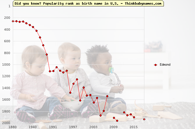 Top 2000 baby names ranking of Edmond name in U.S.