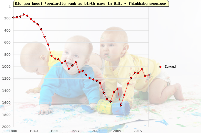 Top 2000 baby names ranking of Edmund name in U.S.