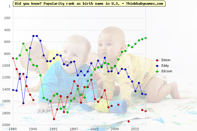 Top 2000 baby names ranking of Edson, Eddy, Edison in U.S.