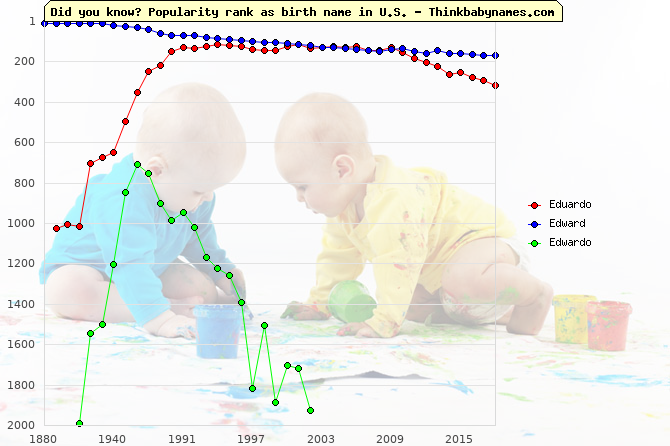 Top 2000 baby names ranking of Eduardo, Edward, Edwardo in U.S.