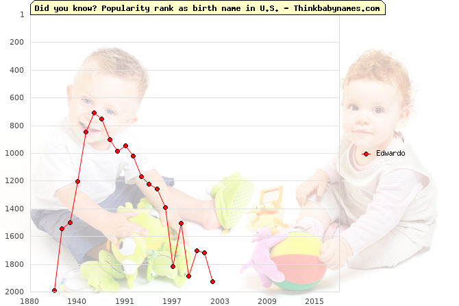 Top 2000 baby names ranking of Edwardo name in U.S.