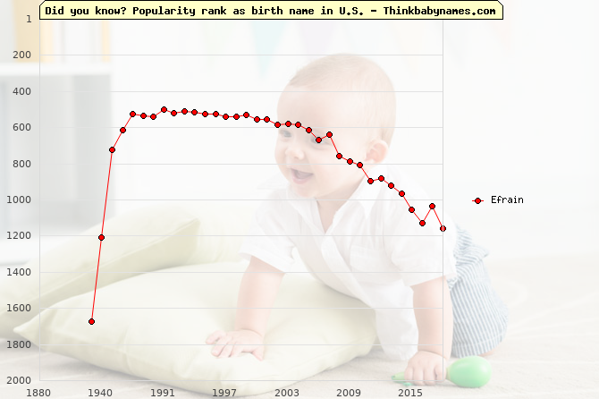 Top 2000 baby names ranking of Efrain name in U.S.
