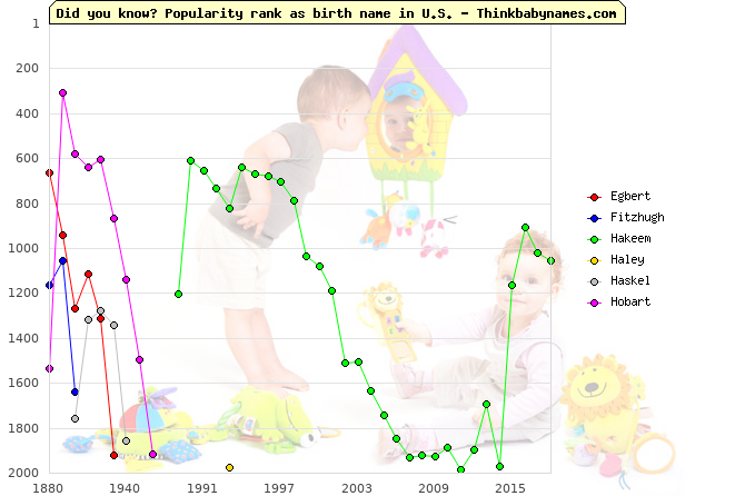 Top 2000 baby names ranking of Intelligent names: Egbert, Fitzhugh, Hakeem, Haley, Haskel, Hobart