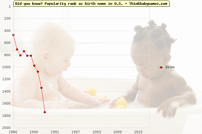 Top 2000 baby names ranking of Giles in U.S.