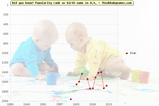 Top 2000 baby names ranking of Eian name in U.S.