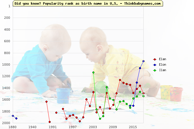 Top 2000 baby names ranking of Elan, Elon, Ilan in U.S.