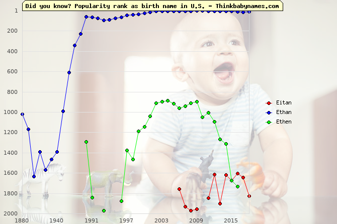Top 2000 baby names ranking of Eitan, Ethan, Ethen in U.S.