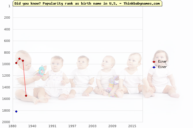 Top 2000 baby names ranking of Einar, Einer in U.S.