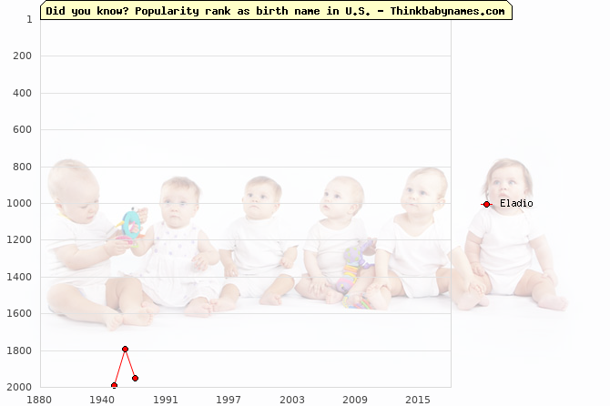 Top 2000 baby names ranking of Eladio name in U.S.