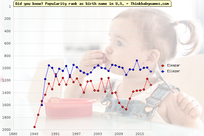 Top 2000 baby names ranking of Eleazar, Eliezer in U.S.