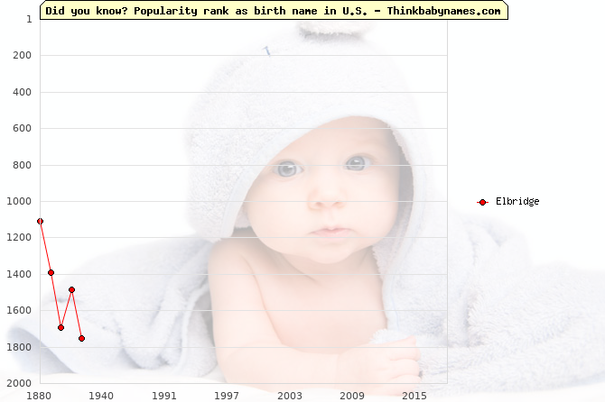Top 2000 baby names ranking of Elbridge name in U.S.