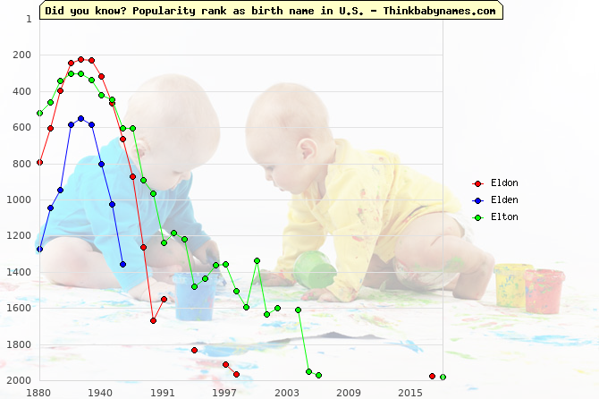Top 2000 baby names ranking of Eldon, Elden, Elton in U.S.