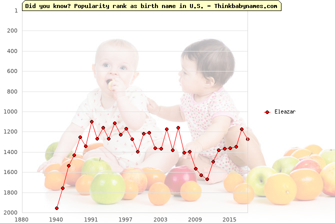 Top 2000 baby names ranking of Eleazar name in U.S.