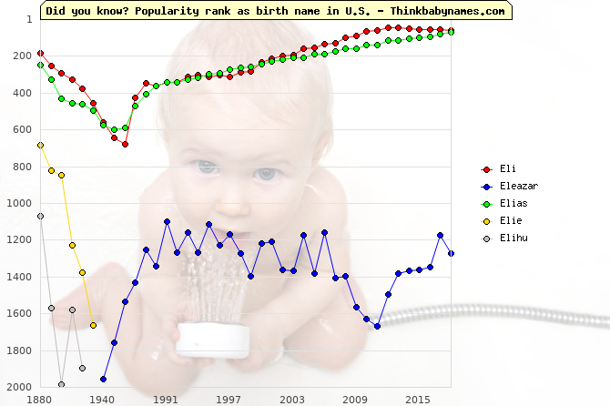Top 2000 baby names ranking of Eli, Eleazar, Elias, Elie, Elihu in U.S.