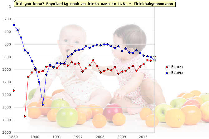Top 2000 baby names ranking of Eliseo, Elisha in U.S.