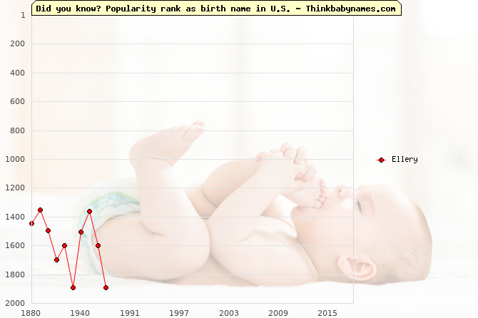 Top 2000 baby names ranking of Ellery name in U.S.