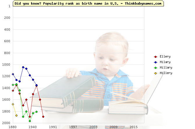 Top 2000 baby names ranking of Ellery, Hilary, Hillary, Hillery in U.S.