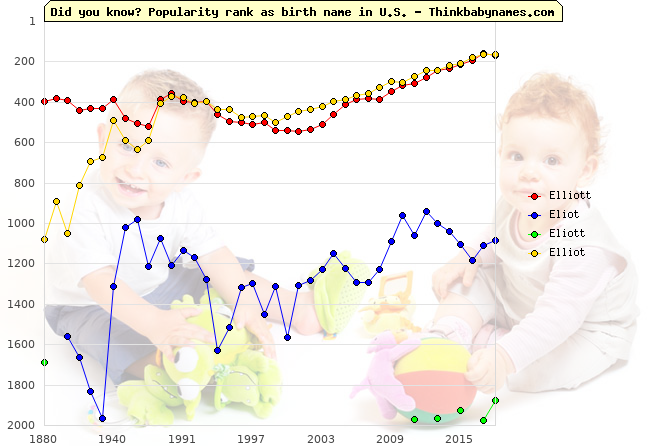 Top 2000 baby names ranking of Elliott, Eliot, Eliott, Elliot in U.S.