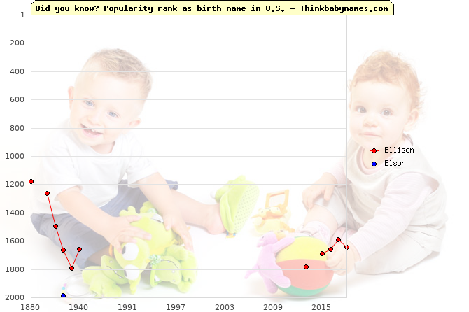 Top 2000 baby names ranking of Ellison, Elson in U.S.