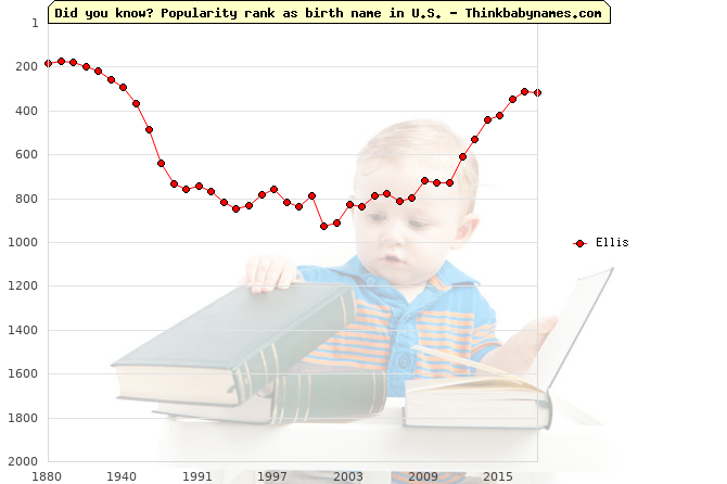 Top 2000 baby names ranking of Ellis in U.S.