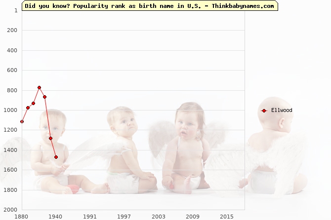 Top 2000 baby names ranking of Ellwood name in U.S.