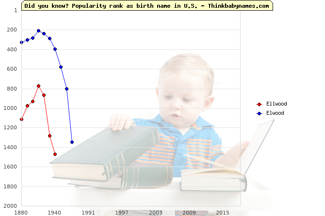 Top 2000 baby names ranking of Ellwood, Elwood in U.S.