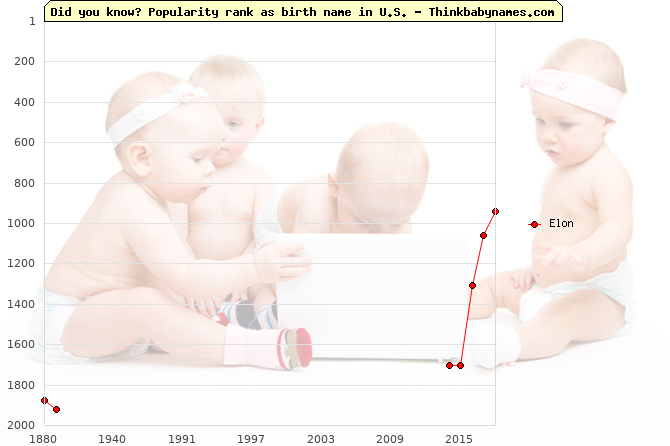 Top 2000 baby names ranking of Elon name in U.S.
