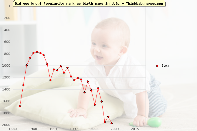 Top 2000 baby names ranking of Eloy name in U.S.