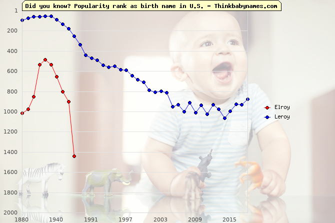 Top 2000 baby names ranking of Elroy, Leroy in U.S.