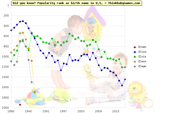 Top 2000 baby names ranking of Elven, Elvin, Elvis, Elwin, Elwyn in U.S.