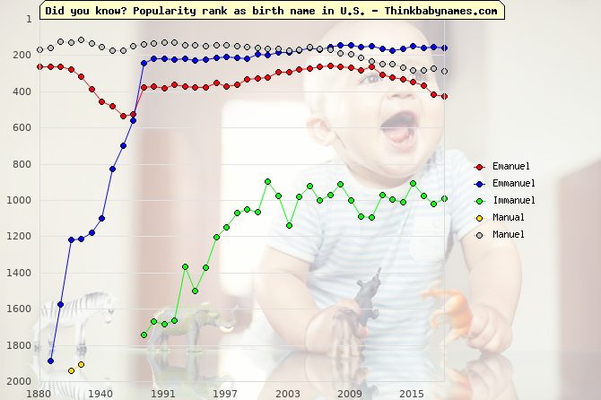 Top 2000 baby names ranking of Emanuel, Emmanuel, Immanuel, Manual, Manuel in U.S.
