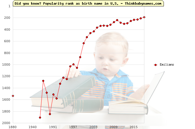 Top 2000 baby names ranking of Emiliano in U.S.