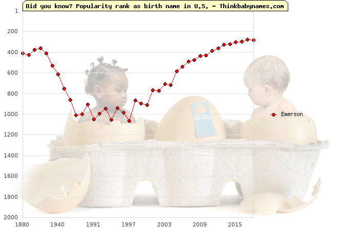 Top 1000 baby names ranking of Emerson name in U.S.